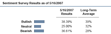 Investor Sentiment Survey from AAII. May 16, 2007