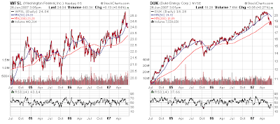Duke Energy and Washington Federal stock chart. June 26,2007