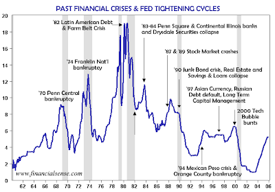 Fed tightening cycles and past financial crises