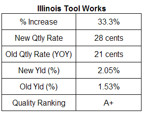 Illinois Tool Works Dividend Table. August 2007