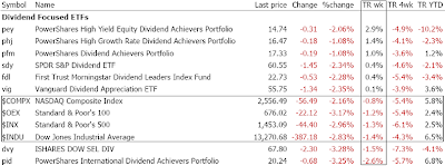 dividend focused ETF performance August 9, 2007