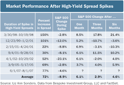 high yield spread versus equity market performance August 16, 2007