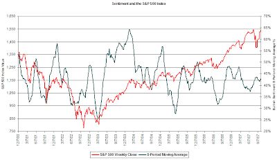 investor sentiment for period ending October 4, 2007
