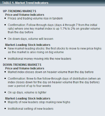 stock market trend indicators