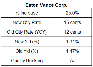 Eaton Vance dividend analysis October 24, 2007