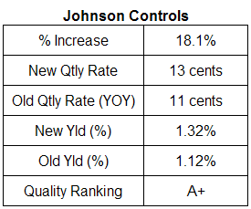 Johnson Controls dividend analysis November 14, 2007