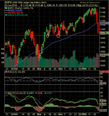s&p 500 index chart 1 22 2010