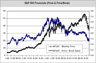 S&P 500 financial sector price to book ratio June 16, 2008