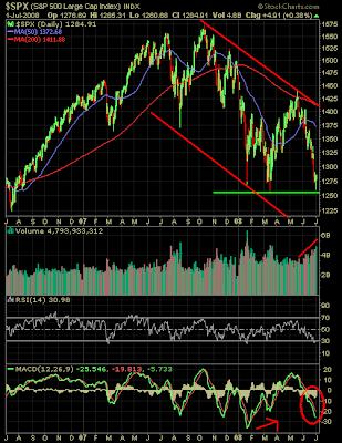 S&P 500 Index technical analysis July 1, 2008
