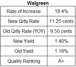 Walgreen dividend analysis table July 9, 2008