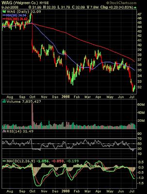 Walgreen stock chart July 9, 2008