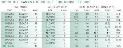 historical bear market table