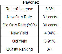 Paychex dividend analysis table July 14, 2008