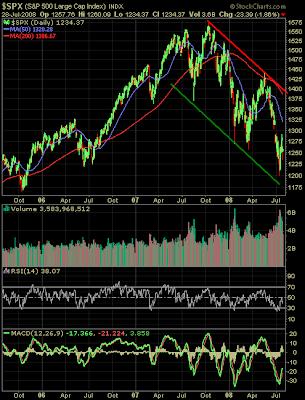 S&P 500 Index chart July 28, 2008 three years