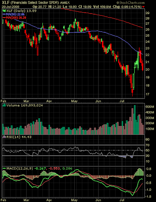XLF index chart July 28, 2008