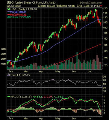 United States Oil Fund stock chart July 22, 2008