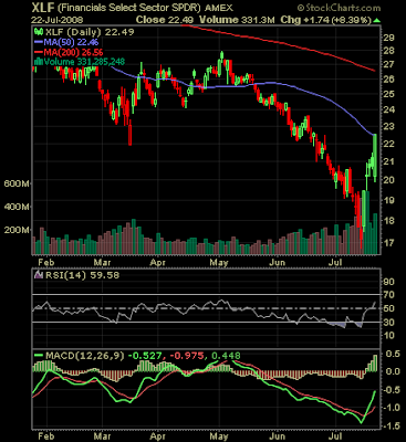 Financial sector SPDR chart July 22, 2008