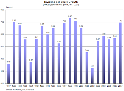 Annual Dividend Growth chart for NAREIT Index August 13, 2008