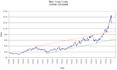 West Texas Crude Oil graph 1998-2008