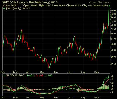 VIX Index September 29, 2008