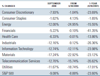 s&p 500 Index sector return contribution September 2008