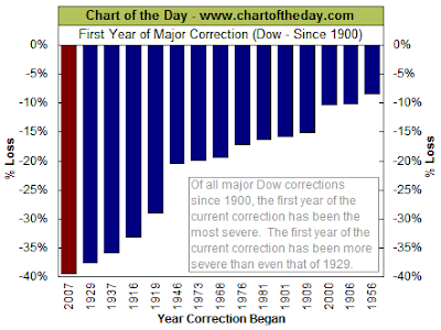 Dow Jones Industrial Average performance first year of major correction