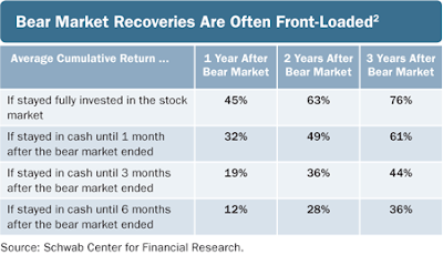bear market recovery table