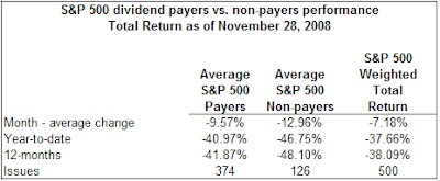 dividend payers versus non payers performance November 2008