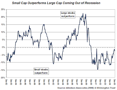 small versus large cap chart