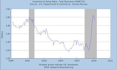 inventory to sales chart March 2009