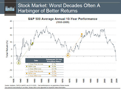 Stock Market: Worst Decades Often A Harbinger of Better Returns