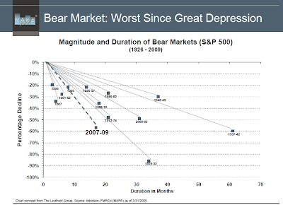 bear market returns since depression