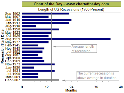 length of recession: current and past June 13, 2009