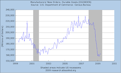 durable goods orders chart
