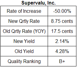 Suppervalu dividend analysis table