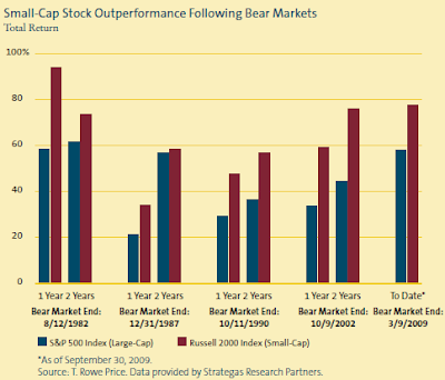 small cap performance performance versus large cap chart Fall 2009