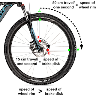 Why Disk Brakes Are Better Than V Brakes on a Mountain Bike