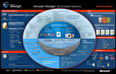 Silverlight Developer Reference Poster