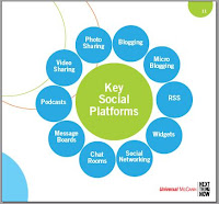 Key Social Platform