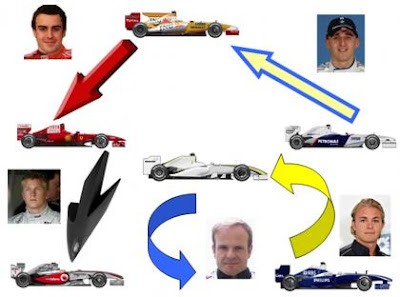 Alonso-Ferrari. Kubica-Renault. Barrichello-Williams. Rosberg-Brawn. Raikkonen-McLaren.
