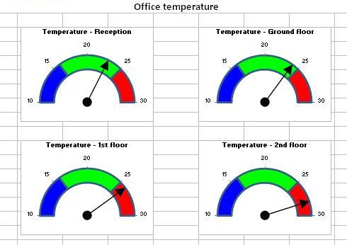 excel speedometer template download - profit from technology with camwells excel reporting