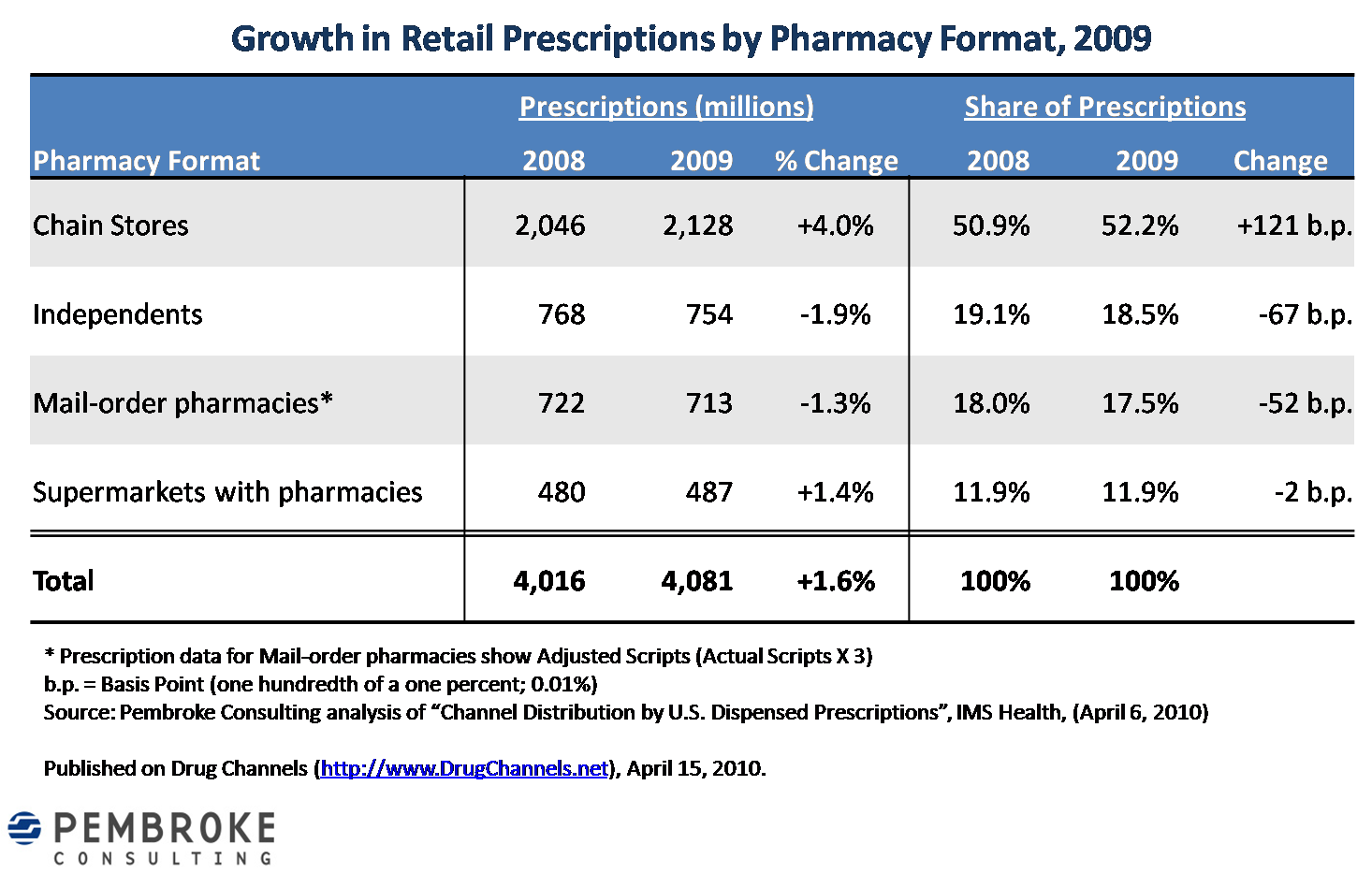 Drug Channels: Chains Win Big in 2009