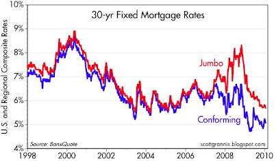 As The Top Chart Shows 30 Year Fixed Rate Jumbo Mortgage Rates Are Going For A Post Crisis Low Not Seen Since 2005 With Few Tered Exceptions
