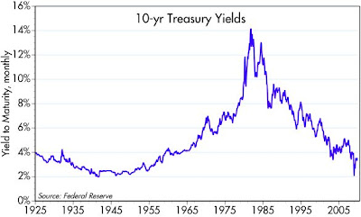 The First Chart Gives You Historical Context For Treasury Yields And Second Focuses On Recent Action When 10 Yr Hit 2 At