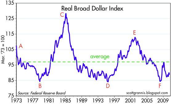 http://1.bp.blogspot.com/_dZJ6SFB1ecE/TGwW4jbz42I/AAAAAAAAD3s/CCTdL-FIF9A/s1600/Real+Broad+Dollar+Index