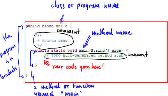 using templates in java - public static void main string args ami speaking