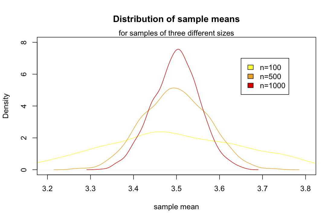 Using R for Introductory Statistics, Chapter 5 | R-bloggers