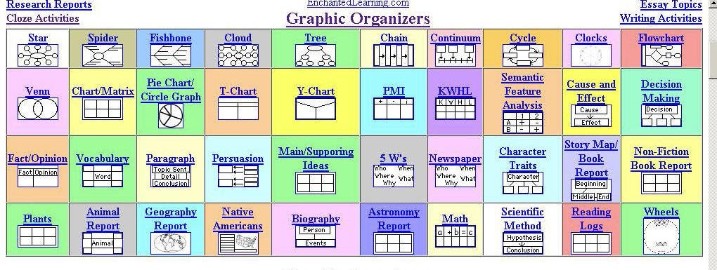 """kitchen table math, the sequel: Graphic organizers """"cheat ..."""