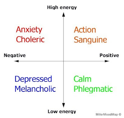 Phlegmatic and melancholic