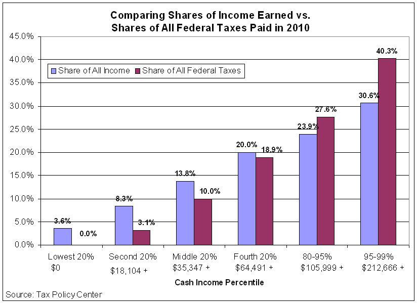 https://i2.wp.com/1.bp.blogspot.com/_djgssszshgM/TAAfkfblKeI/AAAAAAAABJY/FvNyelGJ1KM/s1600/Income_and_Tax_Shares_TPC_2010.jpg?w=796